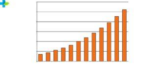 График прививок детям до года